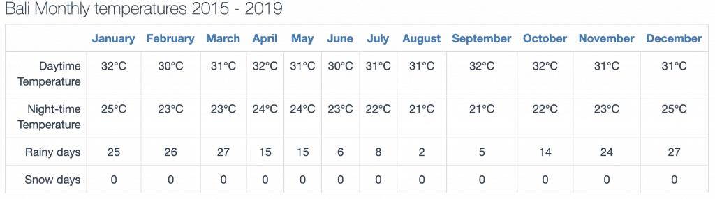 Weather rain chart of Bali year round